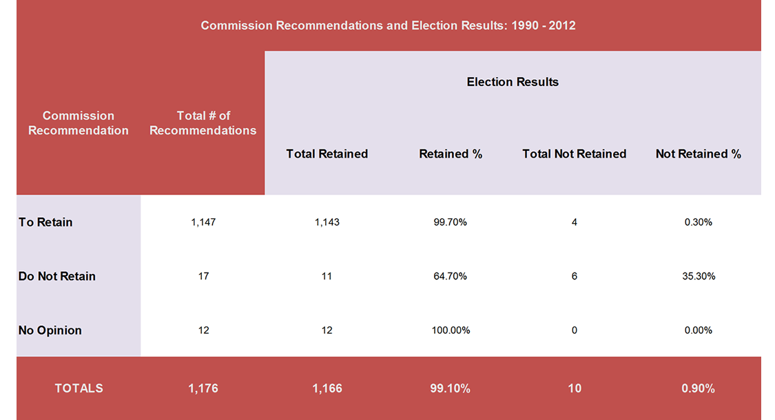 Commission Recommendations and Election Results: 1990 - 2012